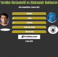 Tornike Okriashvili vs Aleksandr Bukharov h2h player stats