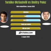 Tornike Okriashvili vs Dmitry Poloz h2h player stats