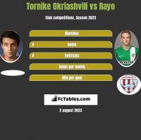 Tornike Okriashvili vs Rayo h2h player stats