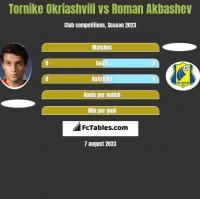 Tornike Okriashvili vs Roman Akbashev h2h player stats