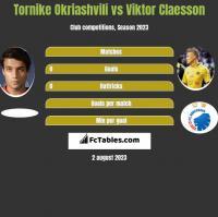 Tornike Okriashvili vs Viktor Claesson h2h player stats