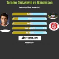 Tornike Okriashvili vs Wanderson h2h player stats