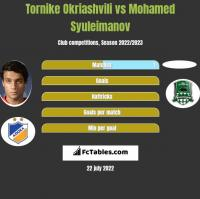 Tornike Okriashvili vs Mohamed Syuleimanov h2h player stats