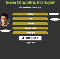 Tornike Okriashvili vs Artur Sagitov h2h player stats