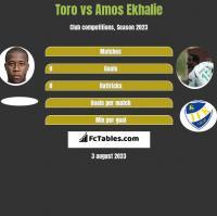 Toro vs Amos Ekhalie h2h player stats