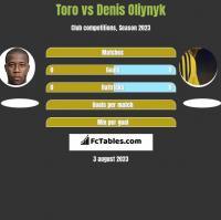 Toro vs Danies Olijnyk h2h player stats