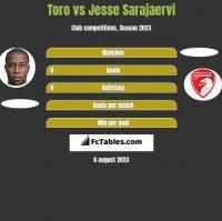 Toro vs Jesse Sarajaervi h2h player stats