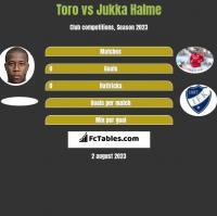 Toro vs Jukka Halme h2h player stats