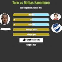 Toro vs Matias Haenninen h2h player stats