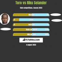 Toro vs Riku Selander h2h player stats