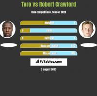 Toro vs Robert Crawford h2h player stats