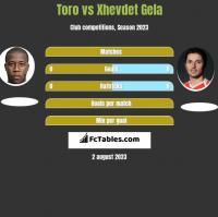 Toro vs Xhevdet Gela h2h player stats