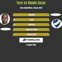 Toro vs Nando Cozar h2h player stats