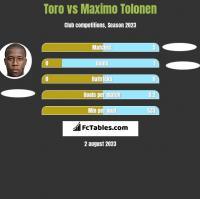 Toro vs Maximo Tolonen h2h player stats