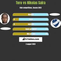 Toro vs Nikolas Saira h2h player stats