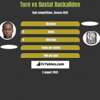 Toro vs Gustaf Backaliden h2h player stats