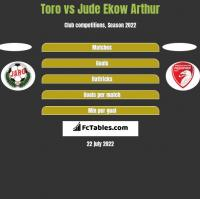 Toro vs Jude Ekow Arthur h2h player stats