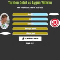 Torsten Oehrl vs Aygun Yildirim h2h player stats