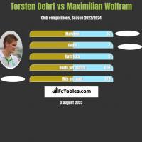 Torsten Oehrl vs Maximilian Wolfram h2h player stats