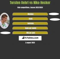 Torsten Oehrl vs Niko Hecker h2h player stats