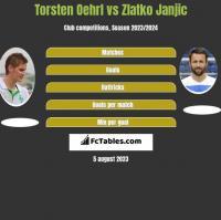 Torsten Oehrl vs Zlatko Janjic h2h player stats