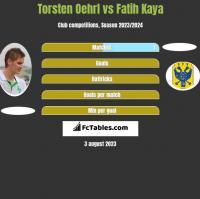 Torsten Oehrl vs Fatih Kaya h2h player stats