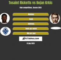 Tosaint Ricketts vs Bojan Krkic h2h player stats