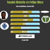 Tosaint Ricketts vs Felipe Mora h2h player stats