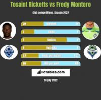 Tosaint Ricketts vs Fredy Montero h2h player stats