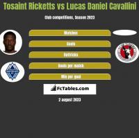 Tosaint Ricketts vs Lucas Daniel Cavallini h2h player stats