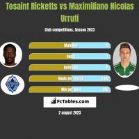 Tosaint Ricketts vs Maximiliano Nicolas Urruti h2h player stats