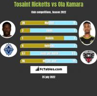 Tosaint Ricketts vs Ola Kamara h2h player stats