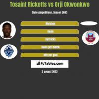 Tosaint Ricketts vs Orji Okwonkwo h2h player stats