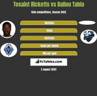 Tosaint Ricketts vs Ballou Tabla h2h player stats