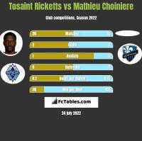 Tosaint Ricketts vs Mathieu Choiniere h2h player stats