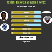 Tosaint Ricketts vs Adrien Perez h2h player stats