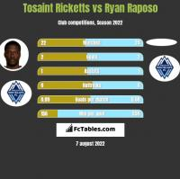 Tosaint Ricketts vs Ryan Raposo h2h player stats