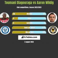 Toumani Diagouraga vs Aaron Wildig h2h player stats