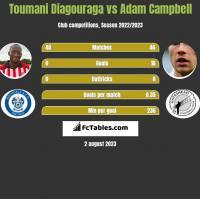 Toumani Diagouraga vs Adam Campbell h2h player stats