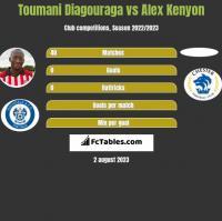 Toumani Diagouraga vs Alex Kenyon h2h player stats