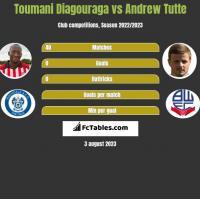 Toumani Diagouraga vs Andrew Tutte h2h player stats