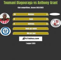 Toumani Diagouraga vs Anthony Grant h2h player stats