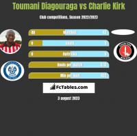 Toumani Diagouraga vs Charlie Kirk h2h player stats