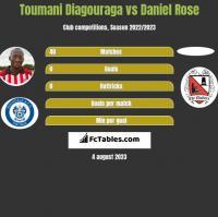 Toumani Diagouraga vs Daniel Rose h2h player stats