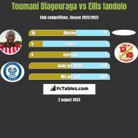 Toumani Diagouraga vs Ellis Iandolo h2h player stats