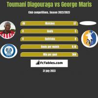 Toumani Diagouraga vs George Maris h2h player stats