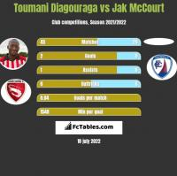 Toumani Diagouraga vs Jak McCourt h2h player stats
