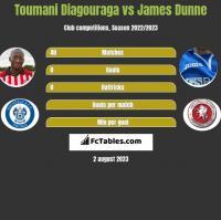 Toumani Diagouraga vs James Dunne h2h player stats