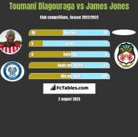 Toumani Diagouraga vs James Jones h2h player stats