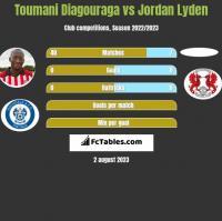 Toumani Diagouraga vs Jordan Lyden h2h player stats